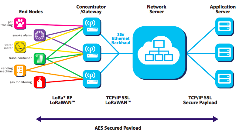 lORAwAN aRCHITECTURE oVERVIEW dIAGRAM