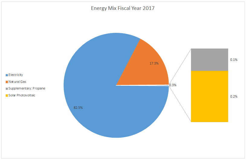 Tech Fiscal Year 2015 Utility Mix-Pie Chart