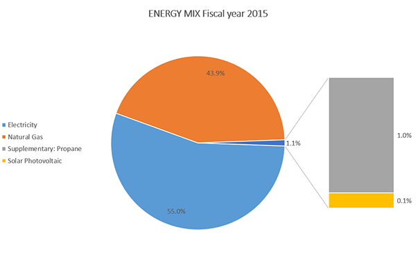 Tech Fiscal Year 2015 Utility Mix- Pie Chart